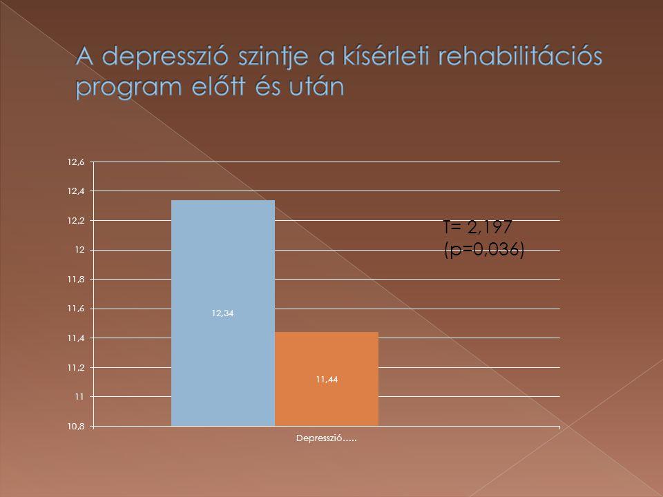 A depresszió szintje a kísérleti rehabilitációs program előtt és után
