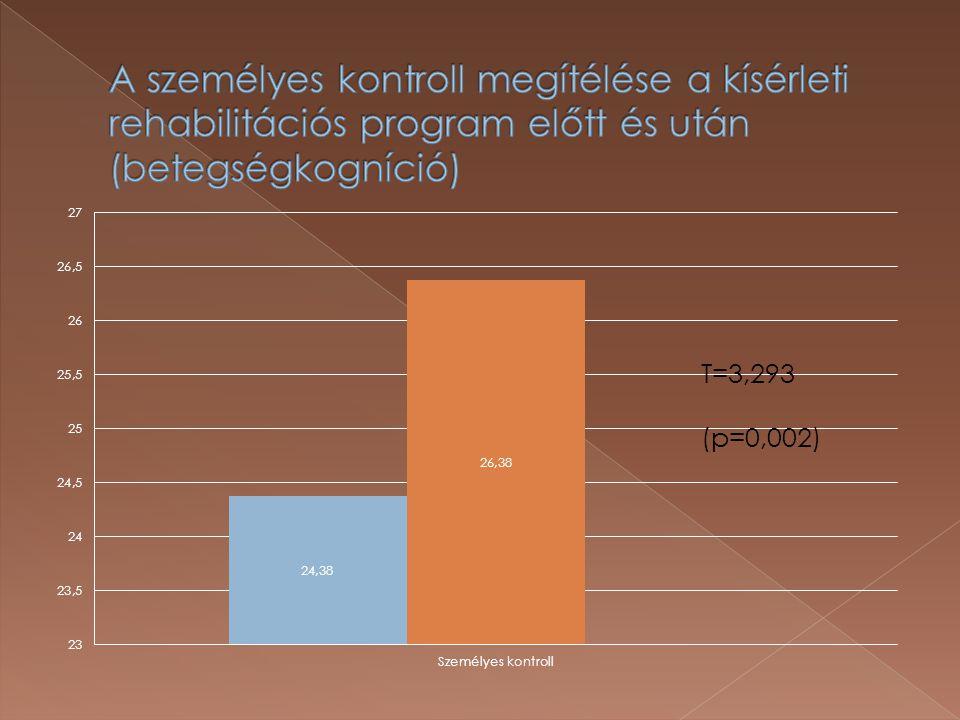 A személyes kontroll megítélése a kísérleti rehabilitációs program előtt és után (betegségkogníció)