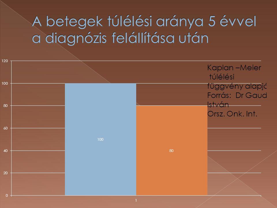 A betegek túlélési aránya 5 évvel a diagnózis felállítása után