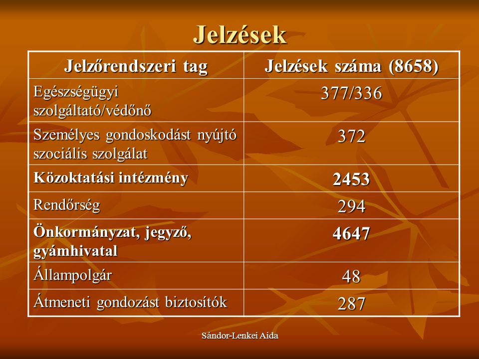 Jelzések Jelzőrendszeri tag Jelzések száma (8658) 377/336 372 2453 294