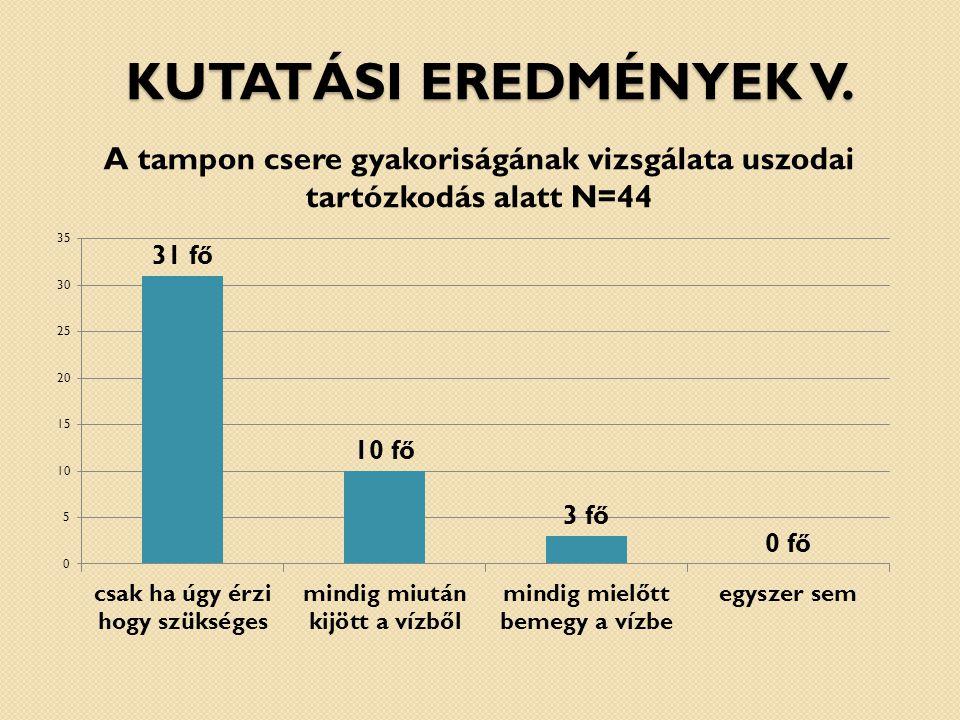 Kutatási eredmények V. A tampon csere gyakoriságának vizsgálata uszodai tartózkodás alatt N=44