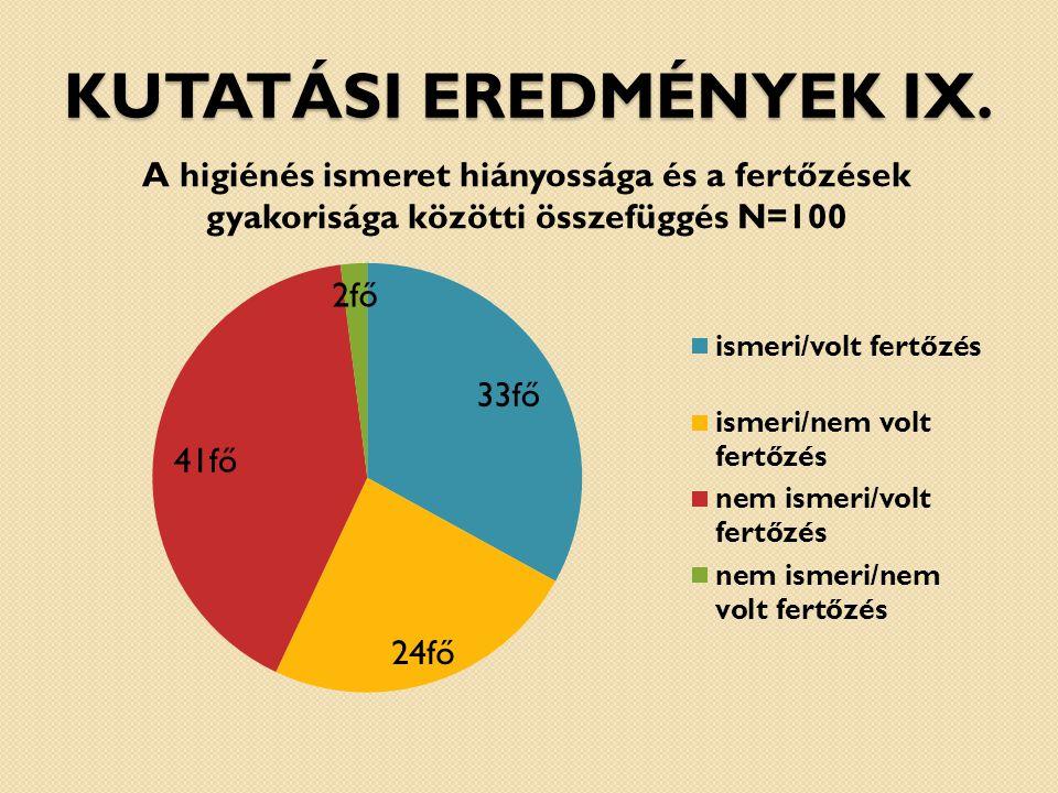 Kutatási eredmények IX.