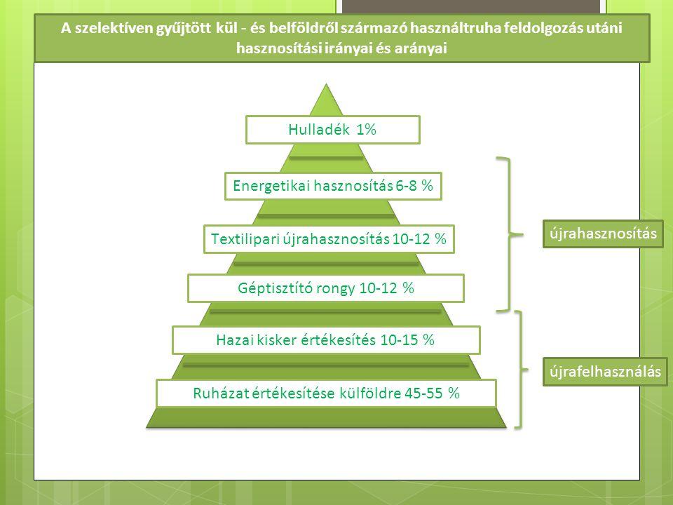 Energetikai hasznosítás 6-8 %