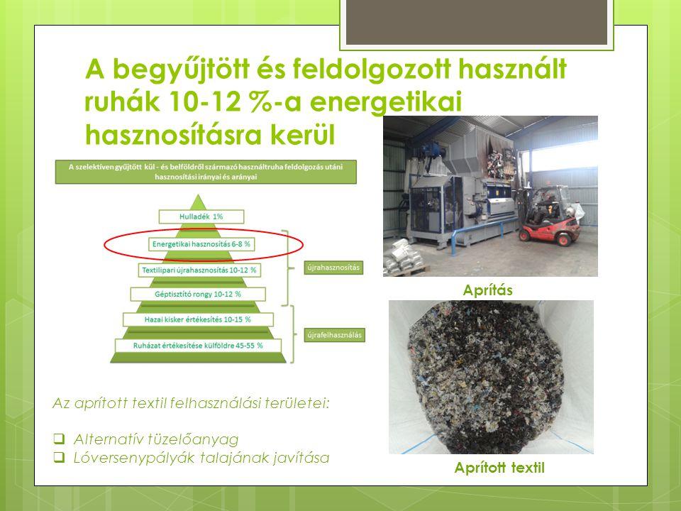 A begyűjtött és feldolgozott használt ruhák 10-12 %-a energetikai hasznosításra kerül