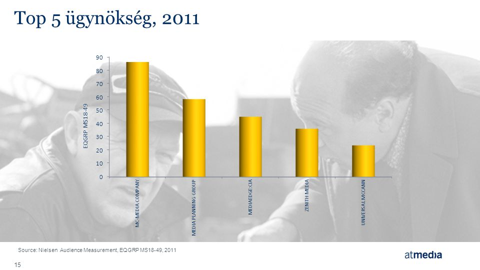 Top 5 ügynökség, 2011 Source: Nielsen Audience Measurement, EQGRP MS18-49, 2011