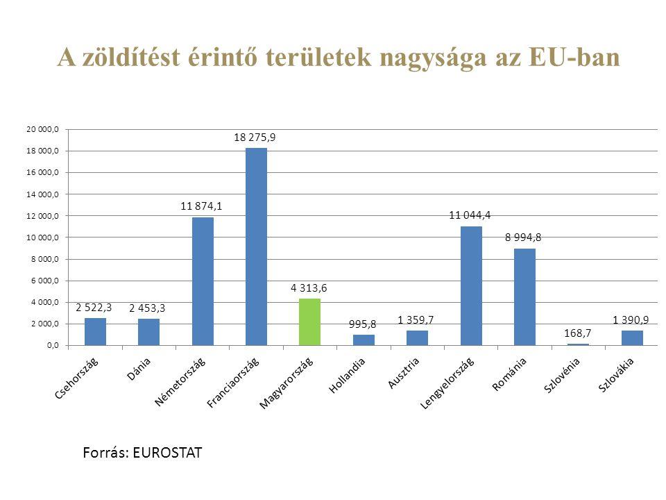 A zöldítést érintő területek nagysága az EU-ban