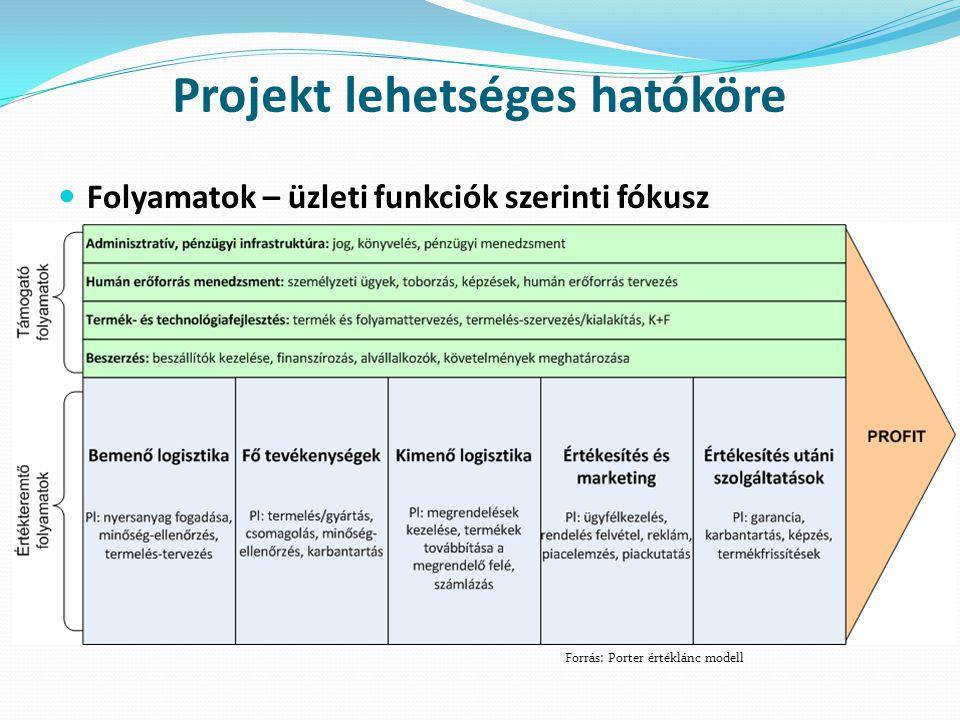 Projekt lehetséges hatóköre
