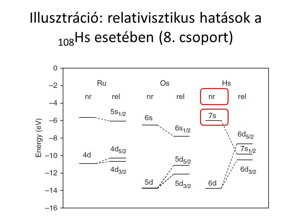 Illusztráció: relativisztikus hatások a 108Hs esetében (8. csoport)