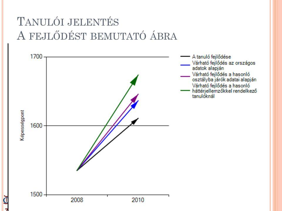 Tanulói jelentés A fejlődést bemutató ábra