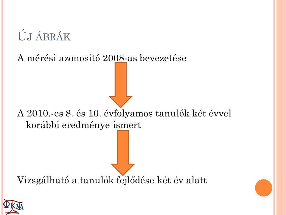 Új ábrák A mérési azonosító 2008-as bevezetése