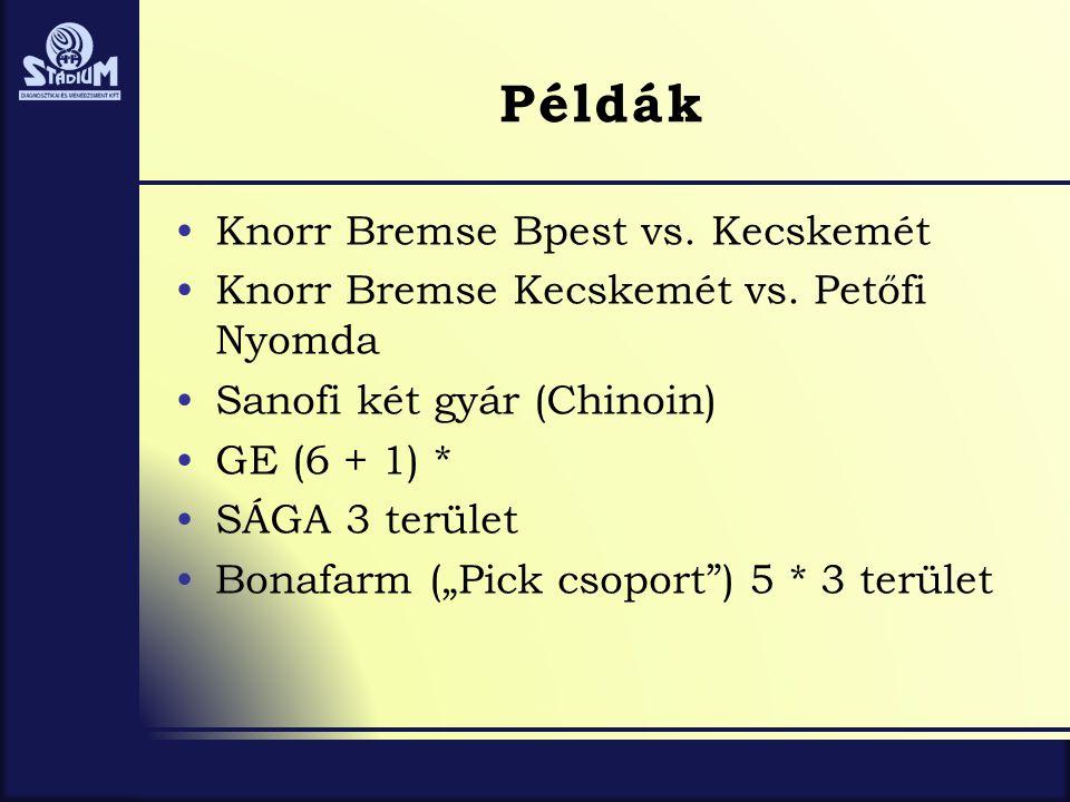 Példák Knorr Bremse Bpest vs. Kecskemét