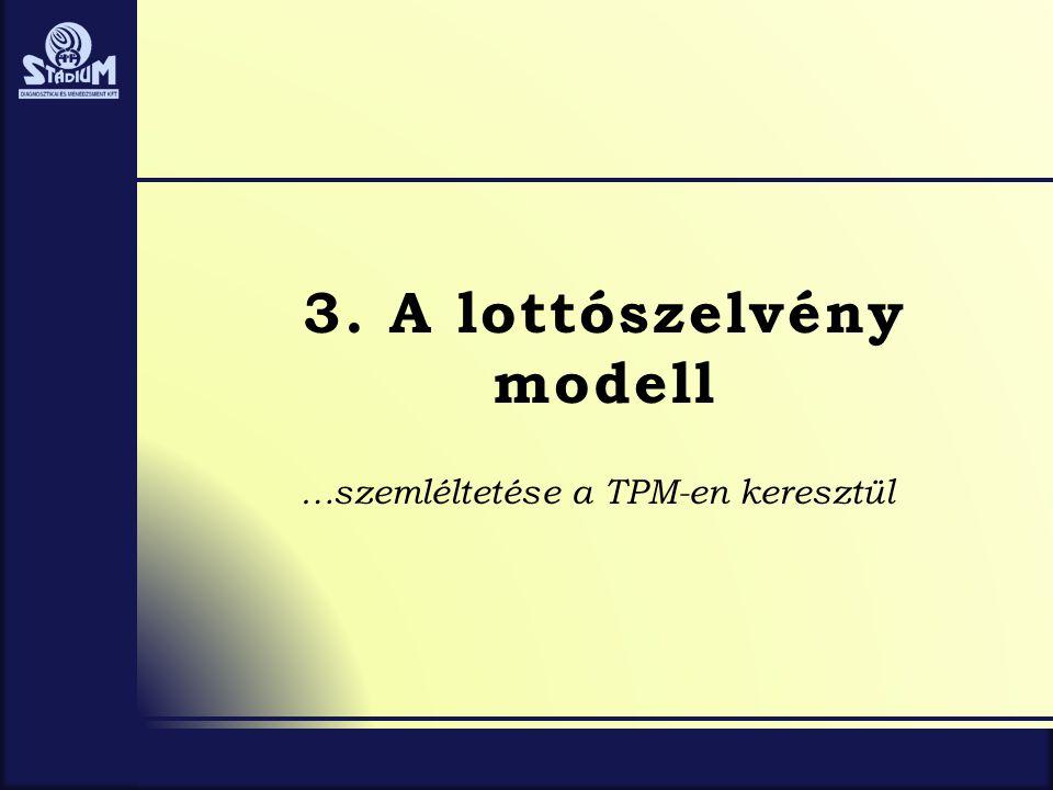 3. A lottószelvény modell