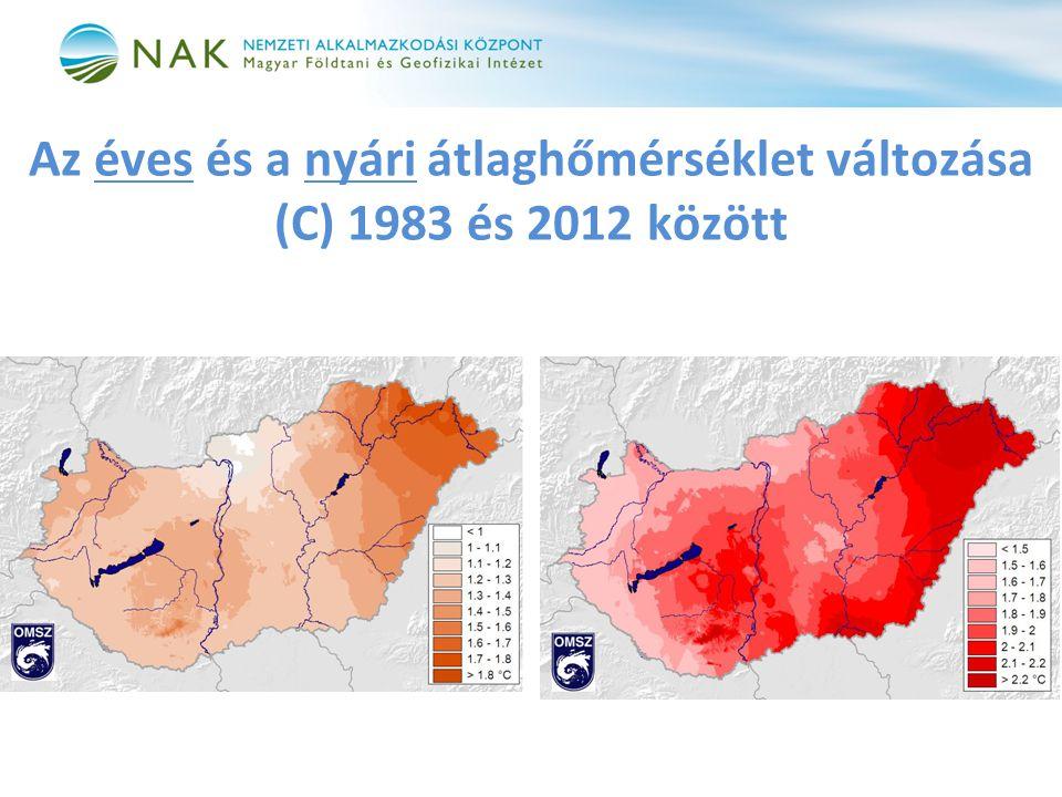 Az éves és a nyári átlaghőmérséklet változása (C) 1983 és 2012 között