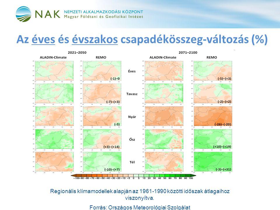 Az éves és évszakos csapadékösszeg-változás (%)