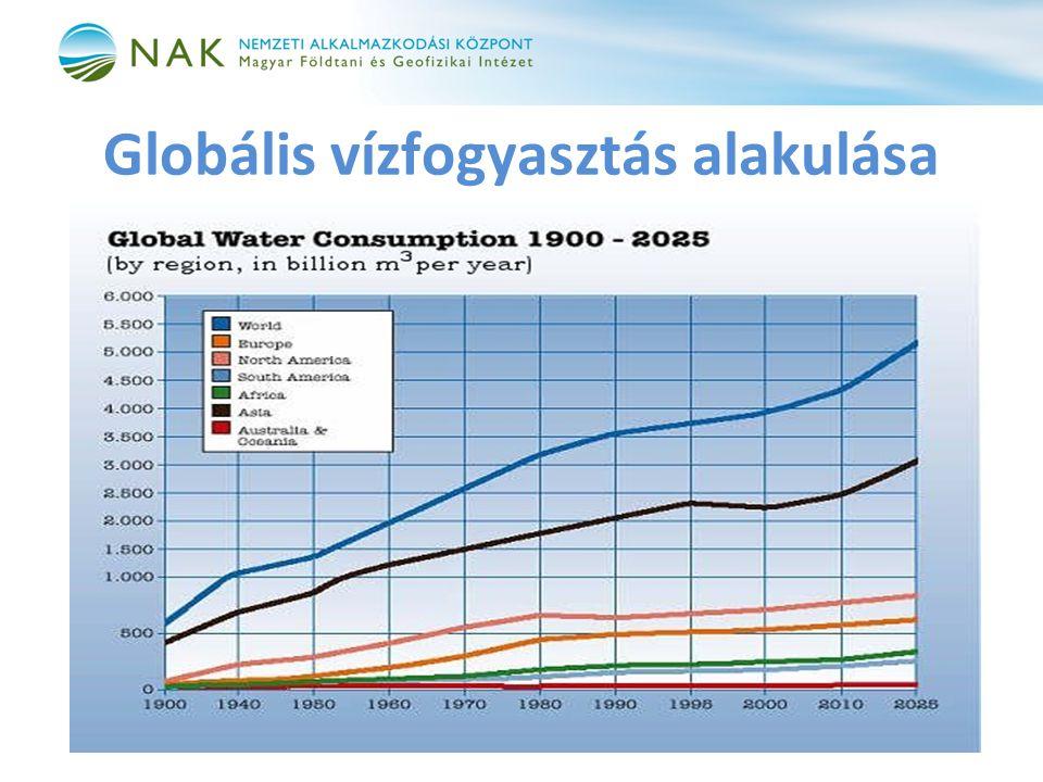 Globális vízfogyasztás alakulása