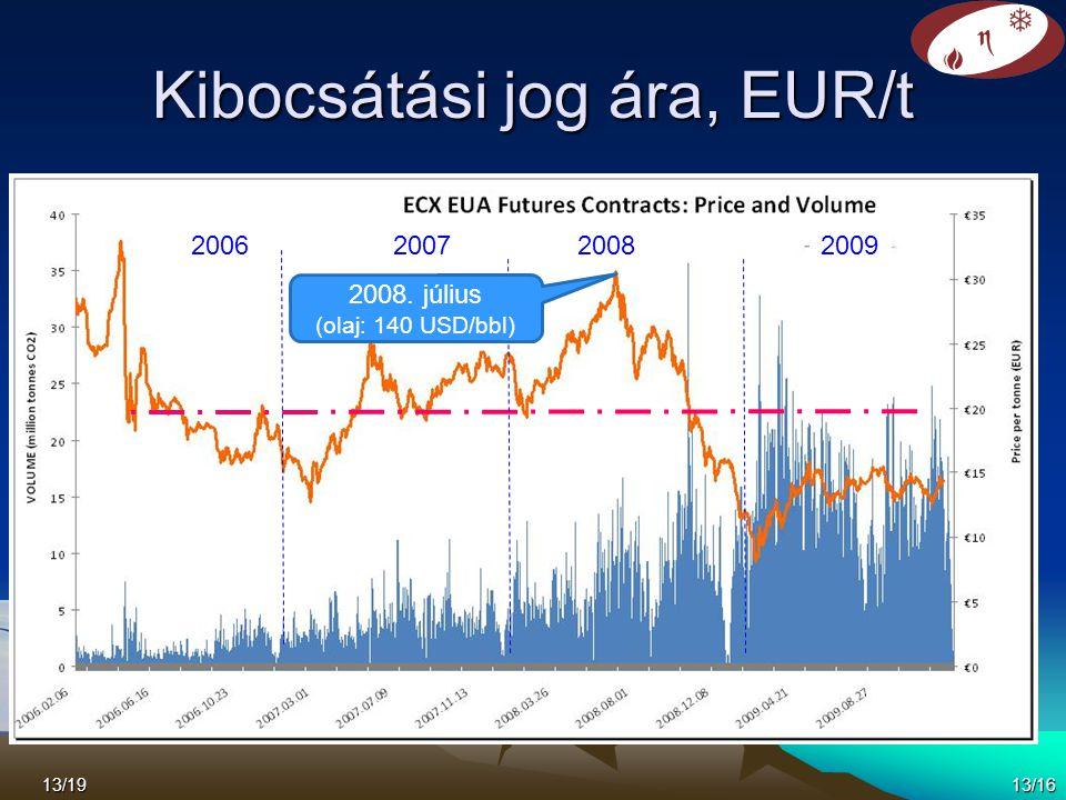 Kibocsátási jog ára, EUR/t