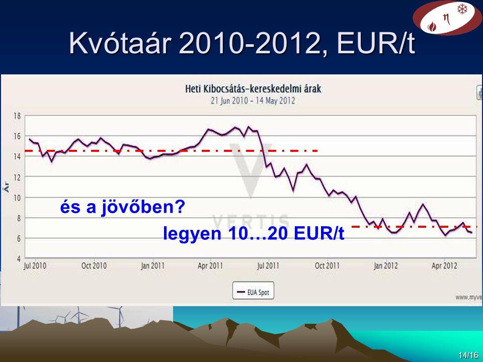 Kvótaár 2010-2012, EUR/t és a jövőben legyen 10…20 EUR/t