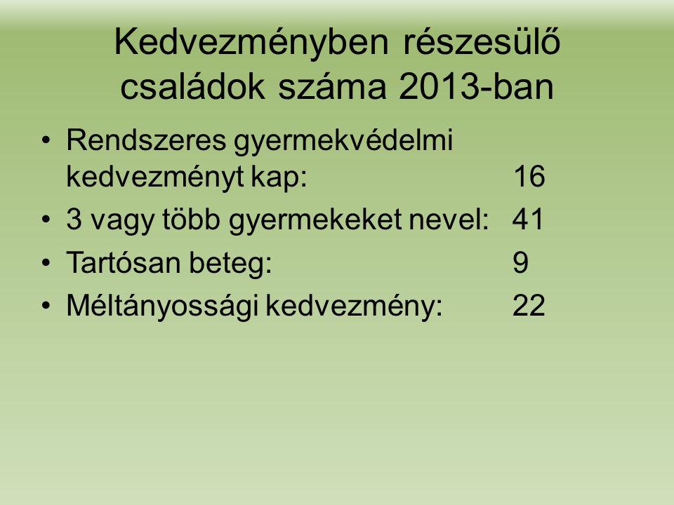 Kedvezményben részesülő családok száma 2013-ban