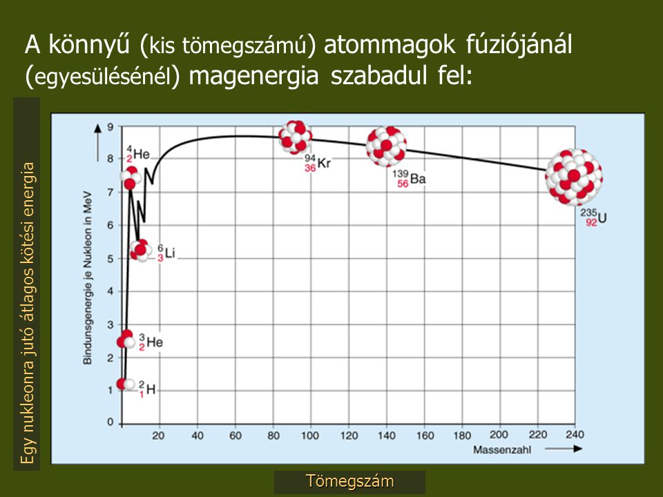 A könnyű (kis tömegszámú) atommagok fúziójánál (egyesülésénél) magenergia szabadul fel:
