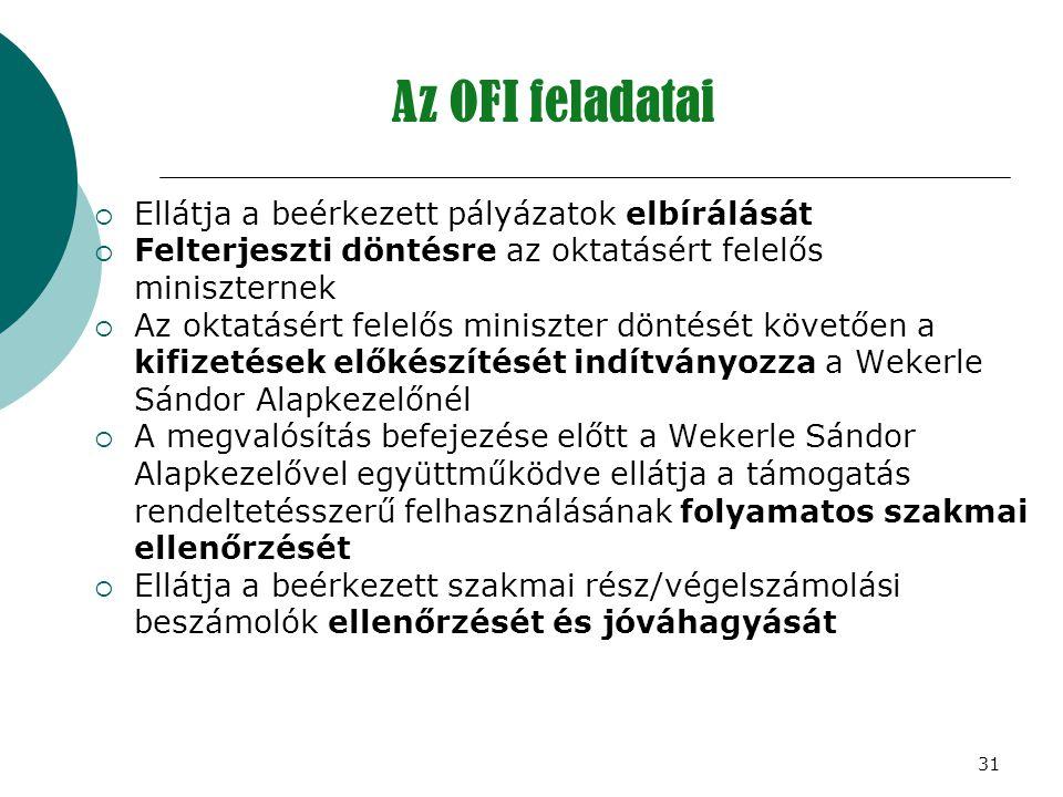 Az OFI feladatai Ellátja a beérkezett pályázatok elbírálását