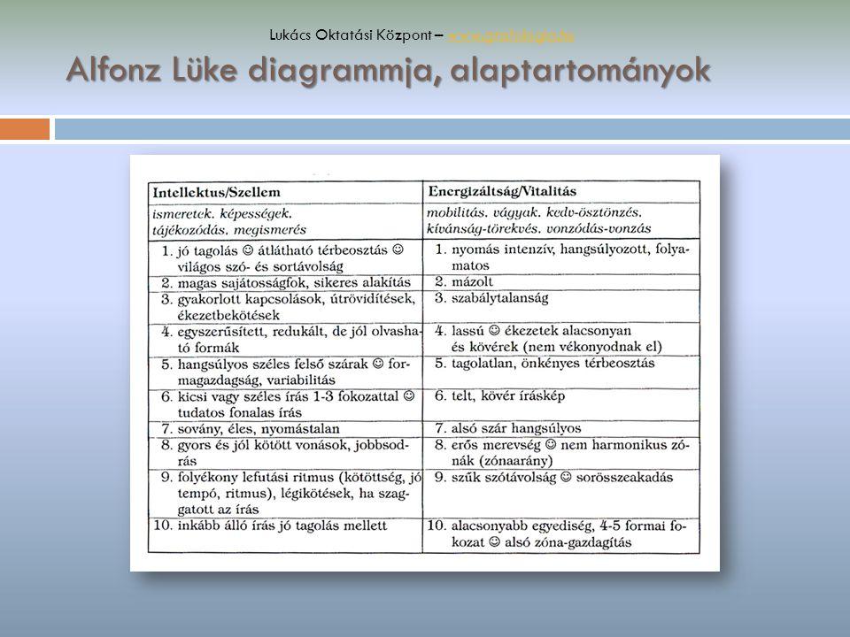Alfonz Lüke diagrammja, alaptartományok