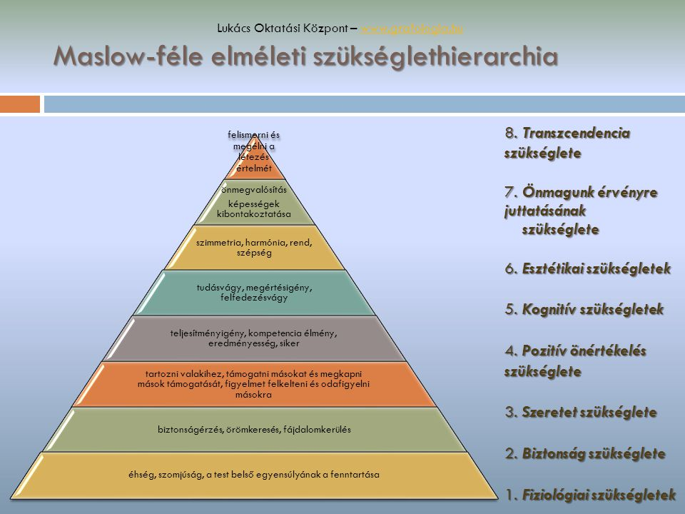Maslow-féle elméleti szükséglethierarchia