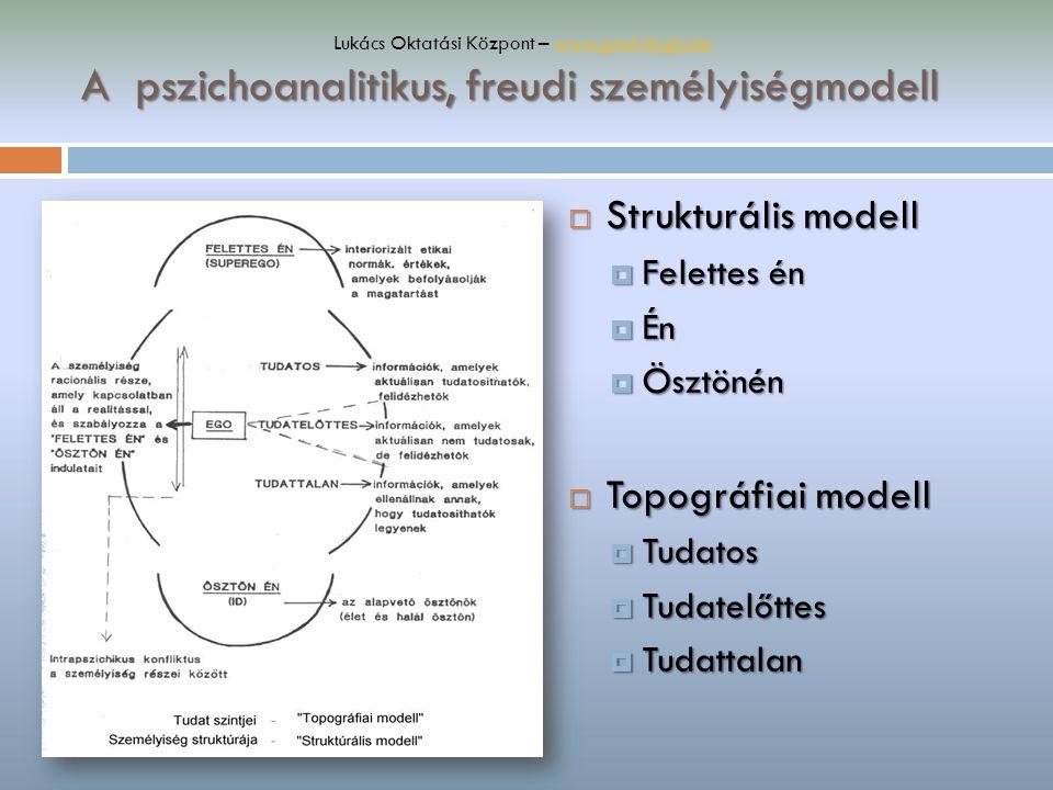 A pszichoanalitikus, freudi személyiségmodell