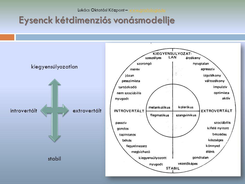 Eysenck kétdimenziós vonásmodellje