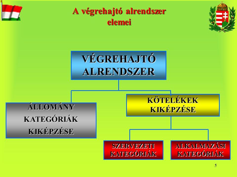 A végrehajtó alrendszer elemei