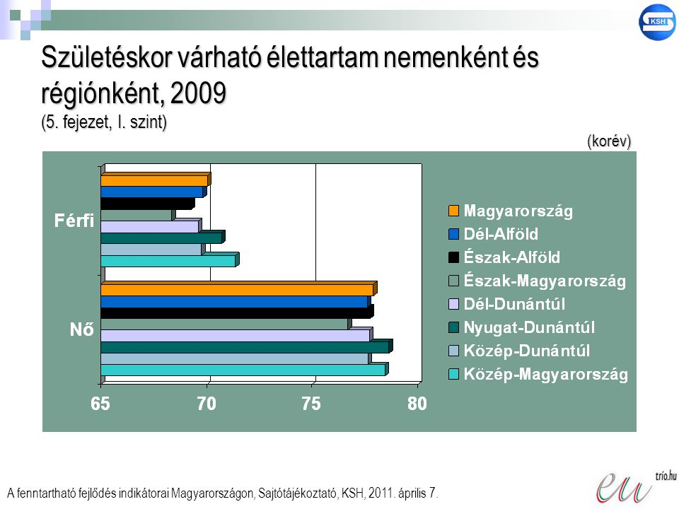 Születéskor várható élettartam nemenként és régiónként, 2009 (5
