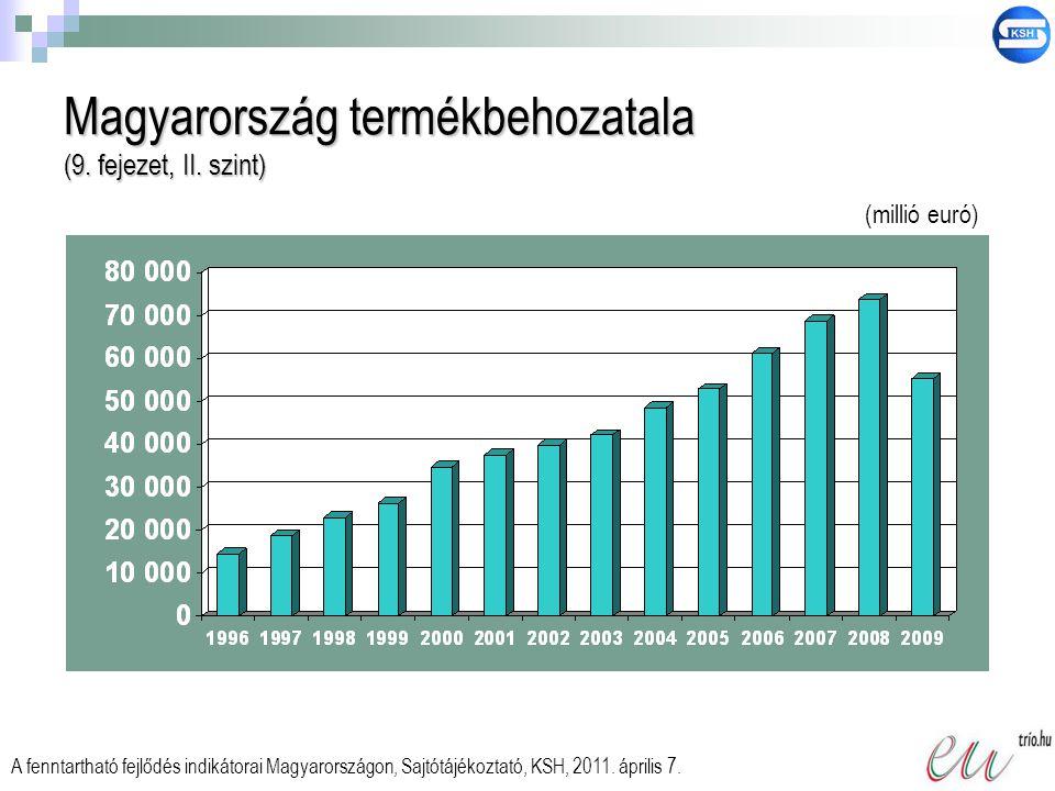 Magyarország termékbehozatala (9. fejezet, II. szint)