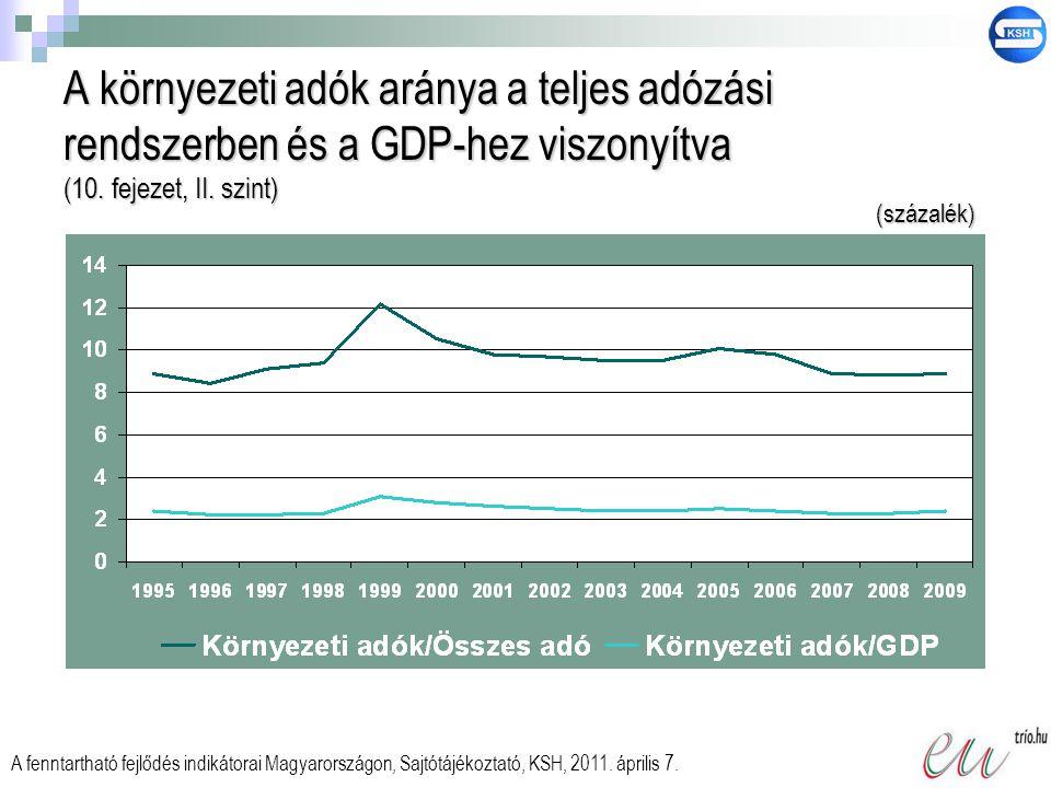 A környezeti adók aránya a teljes adózási rendszerben és a GDP-hez viszonyítva (10. fejezet, II. szint)
