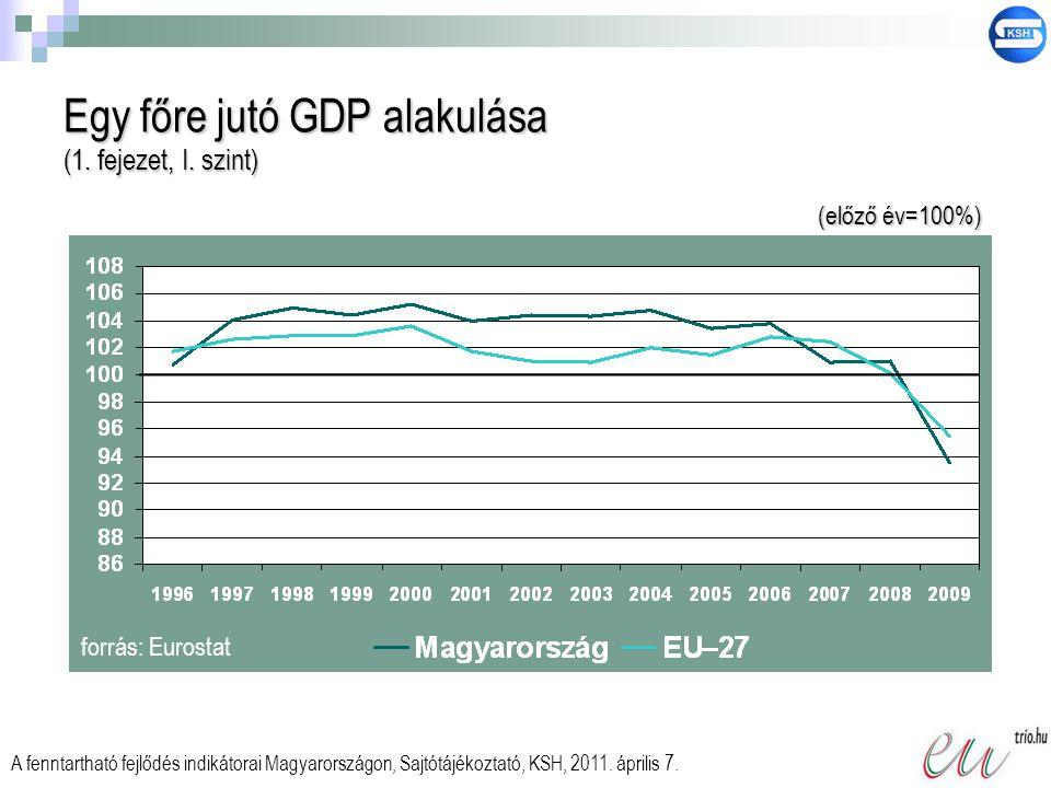 Egy főre jutó GDP alakulása (1. fejezet, I. szint)