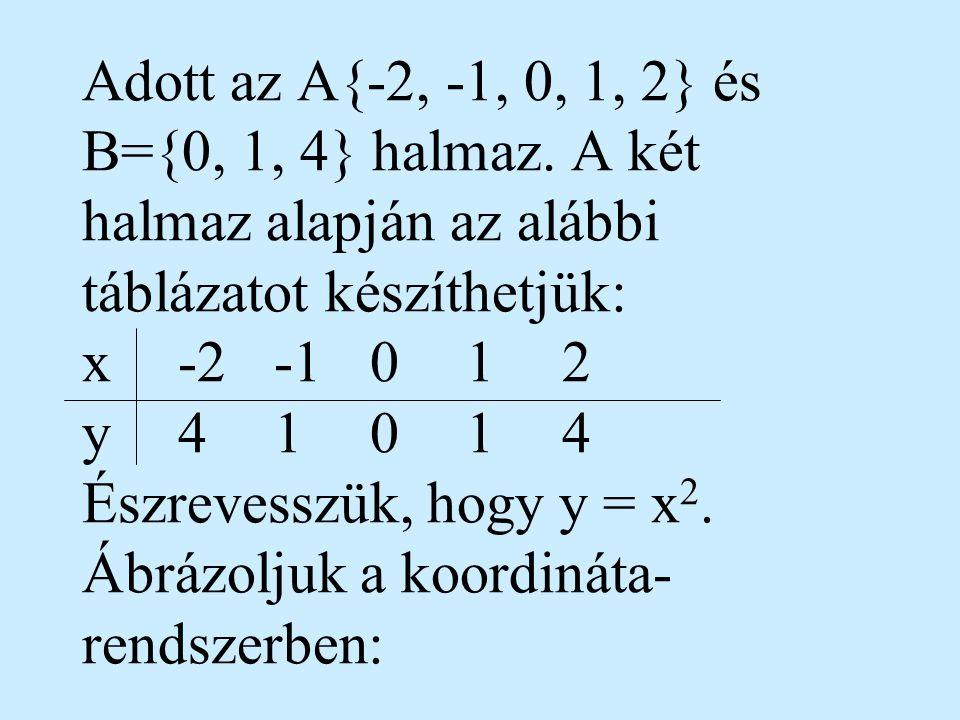 Adott az A{-2, -1, 0, 1, 2} és B={0, 1, 4} halmaz