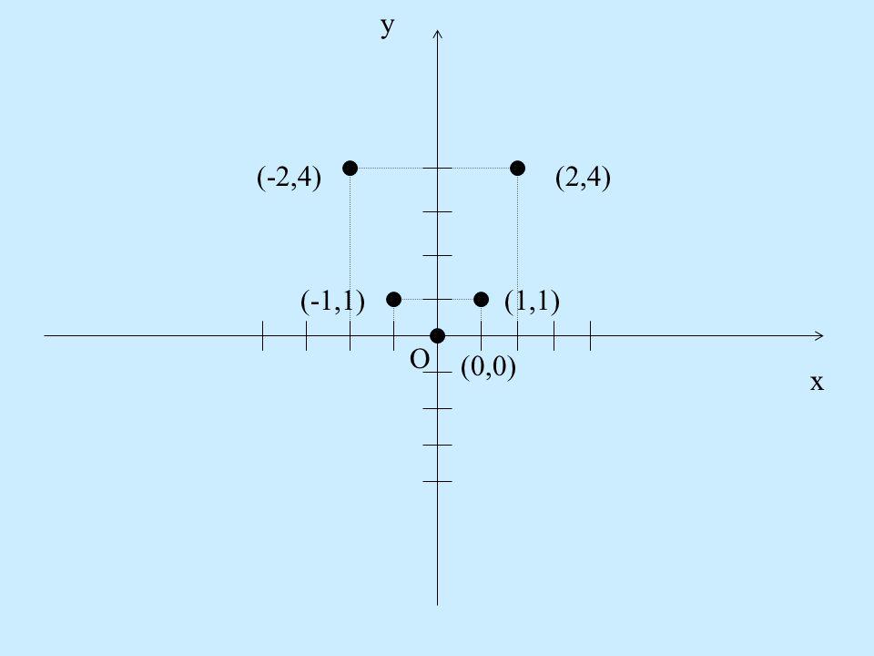 y x O (0,0) (1,1) (2,4) (-1,1) (-2,4)