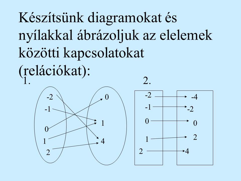 Készítsünk diagramokat és nyílakkal ábrázoljuk az elelemek közötti kapcsolatokat (relációkat):