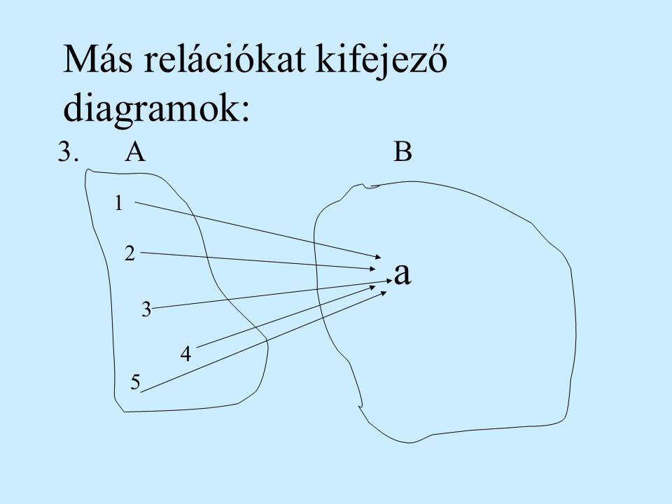 Más relációkat kifejező diagramok: