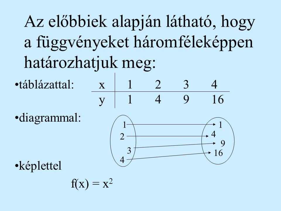 táblázattal: x 1 2 3 4 y 1 4 9 16 diagrammal: képlettel f(x) = x2