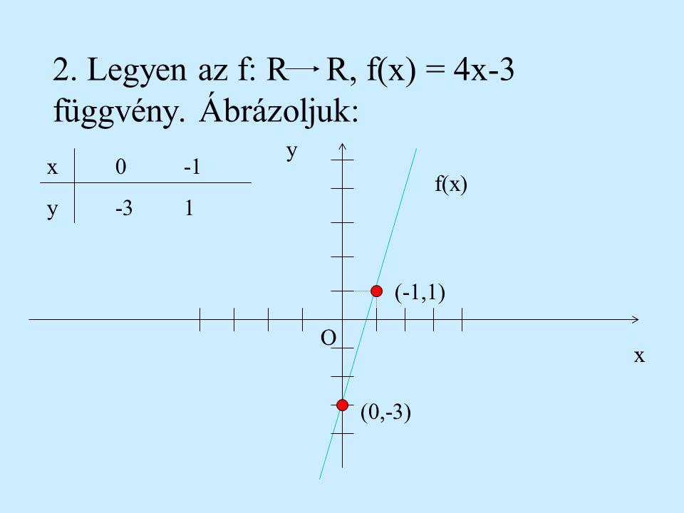 2. Legyen az f: R R, f(x) = 4x-3 függvény. Ábrázoljuk: