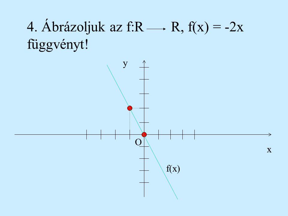 4. Ábrázoljuk az f:R R, f(x) = -2x függvényt!