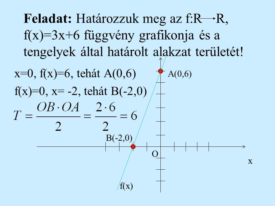 x=0, f(x)=6, tehát A(0,6) f(x)=0, x= -2, tehát B(-2,0)