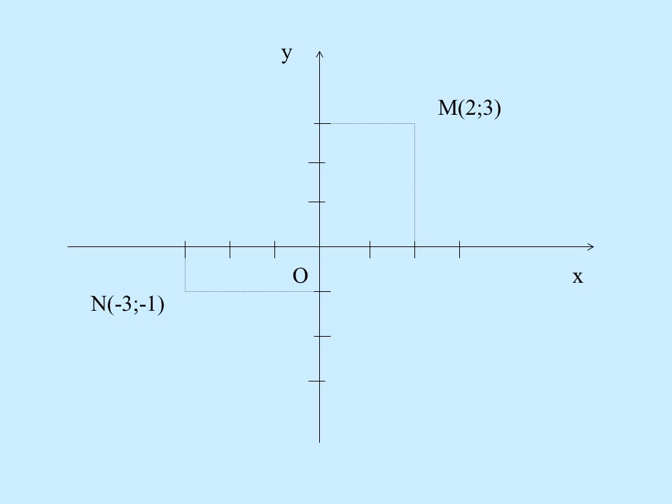 y M(2;3) O x N(-3;-1)