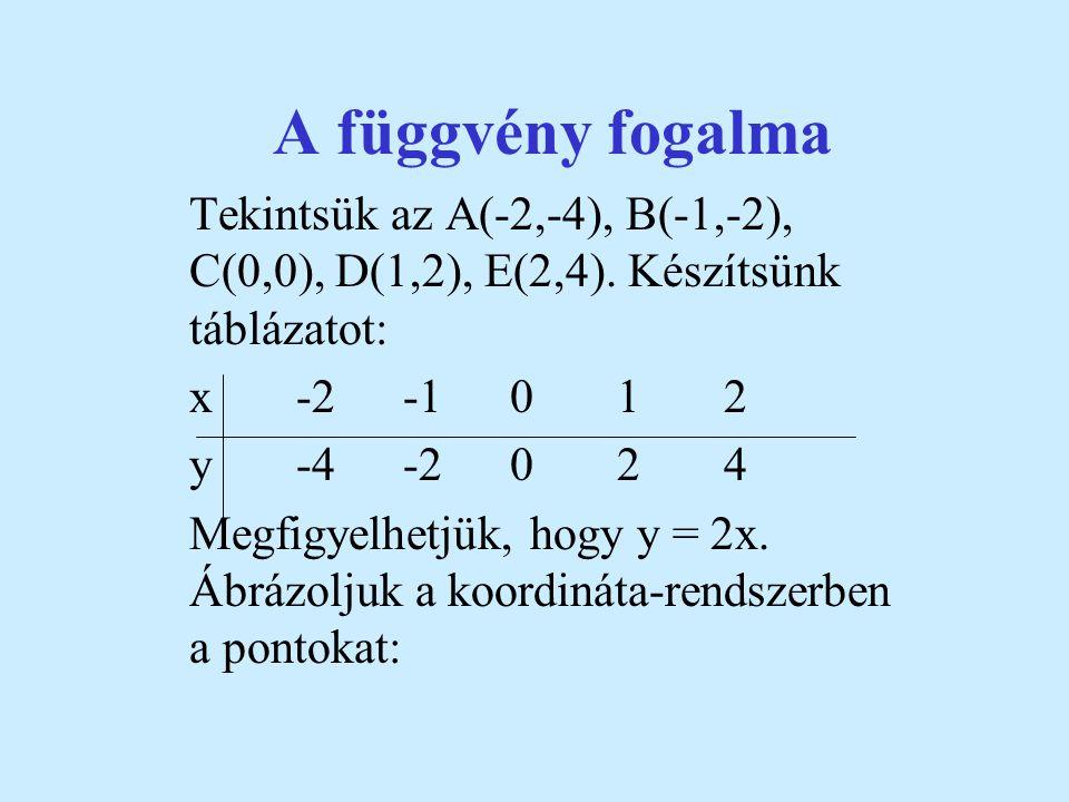 A függvény fogalma Tekintsük az A(-2,-4), B(-1,-2), C(0,0), D(1,2), E(2,4). Készítsünk táblázatot: x -2 -1 0 1 2.