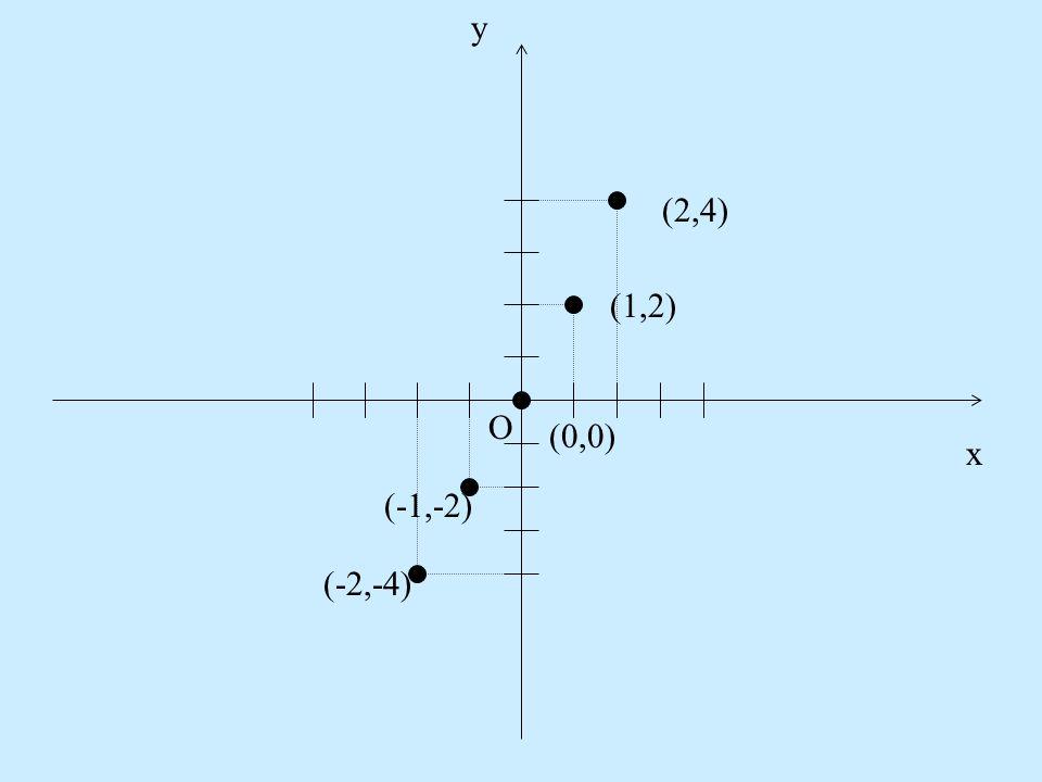 y x O (-2,-4) (-1,-2) (0,0) (1,2) (2,4)