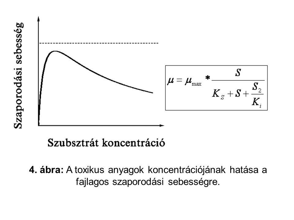 4. ábra: A toxikus anyagok koncentrációjának hatása a fajlagos szaporodási sebességre.
