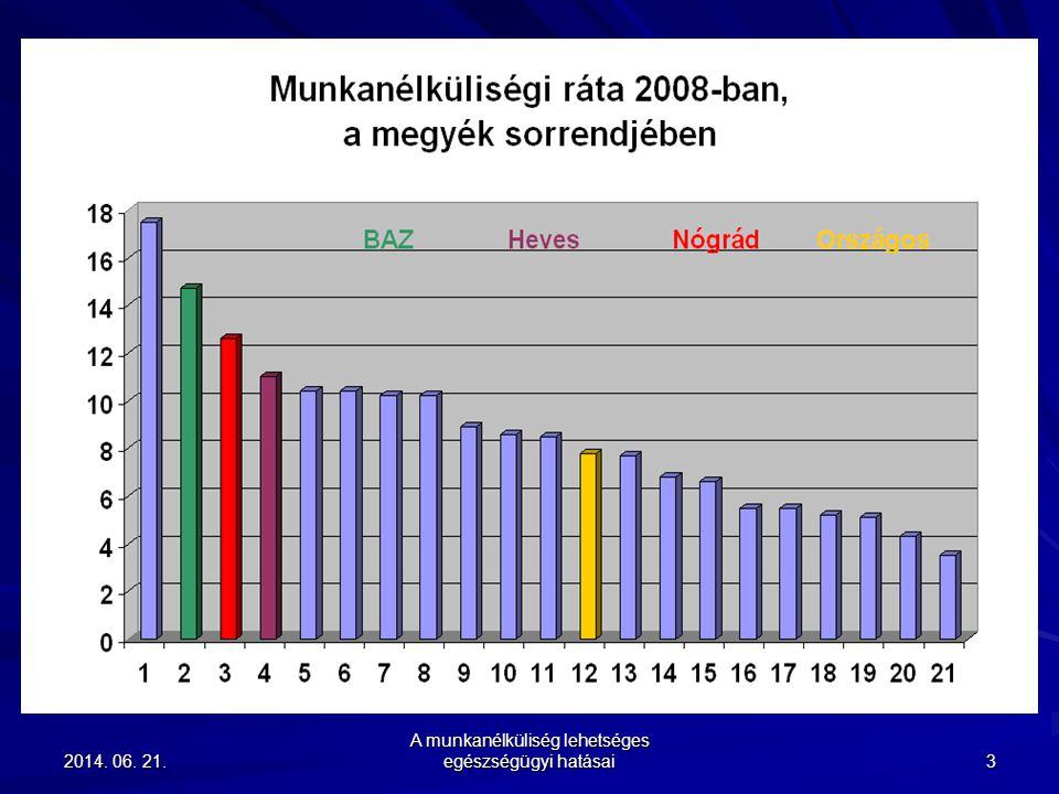 A munkanélküliség lehetséges egészségügyi hatásai