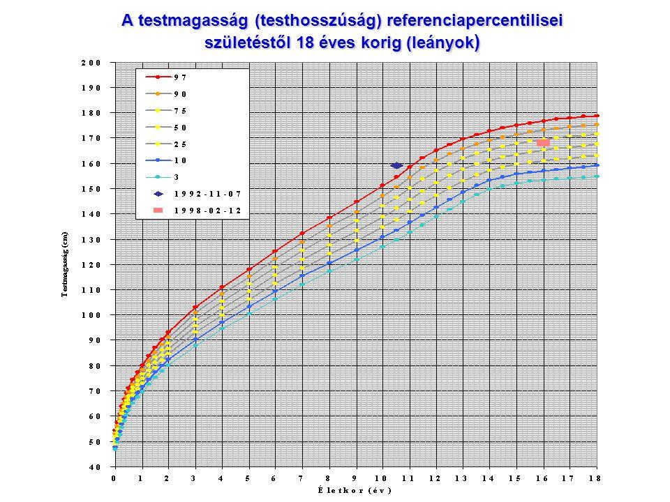 A testmagasság (testhosszúság) referenciapercentilisei születéstől 18 éves korig (leányok)