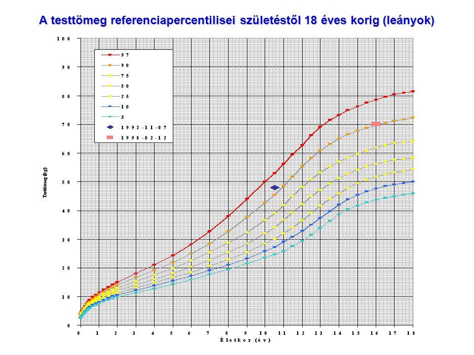 A testtömeg referenciapercentilisei születéstől 18 éves korig (leányok)