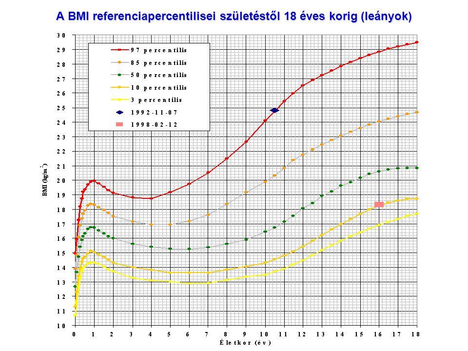 A BMI referenciapercentilisei születéstől 18 éves korig (leányok)