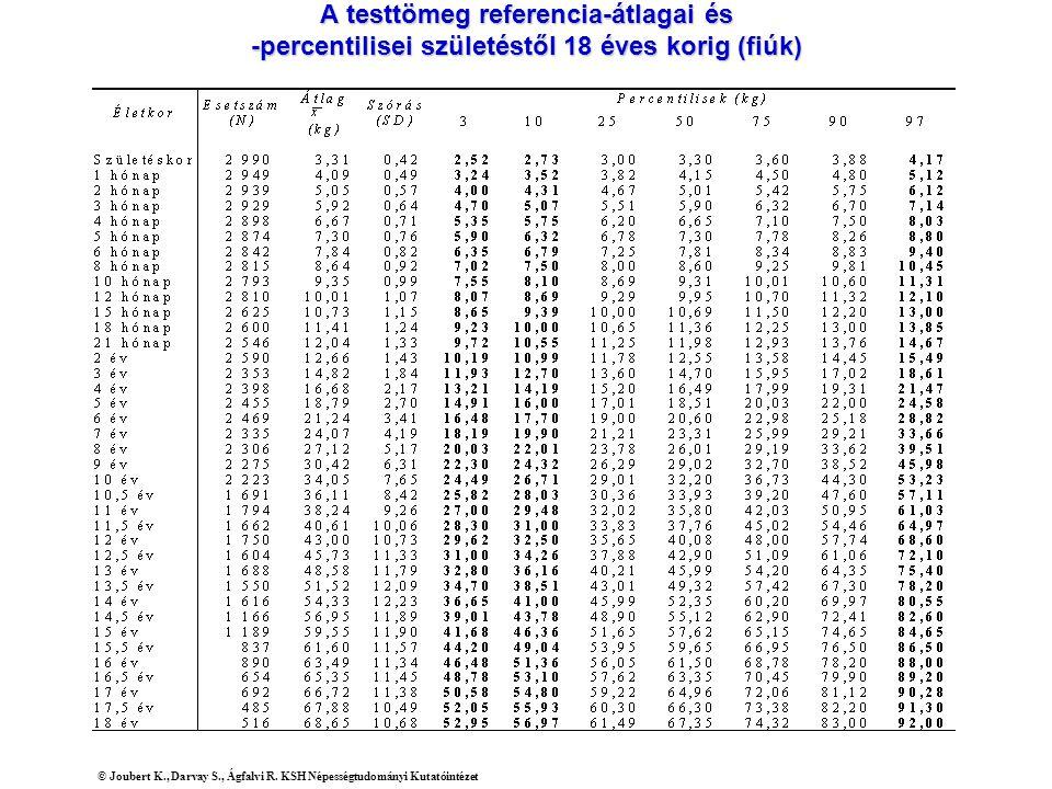 A testtömeg referencia-átlagai és -percentilisei születéstől 18 éves korig (fiúk)